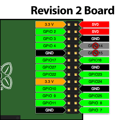 gpio-rev2-new