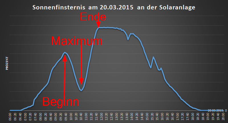 2015-02-20 14_10_02-Sonnenfinsternis